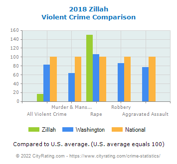 Zillah Violent Crime vs. State and National Comparison