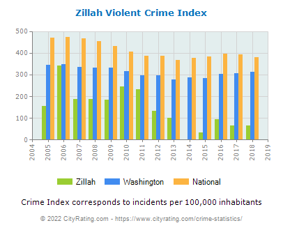 Zillah Violent Crime vs. State and National Per Capita
