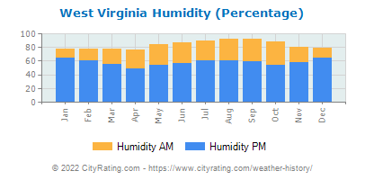 West Virginia Relative Humidity