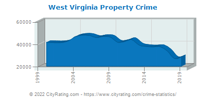 West Virginia Property Crime