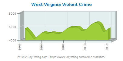 West Virginia Violent Crime