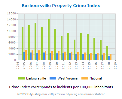 Barboursville Property Crime vs. State and National Per Capita