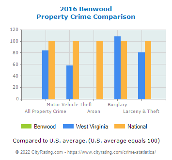 Benwood Property Crime vs. State and National Comparison