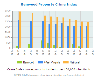 Benwood Property Crime vs. State and National Per Capita