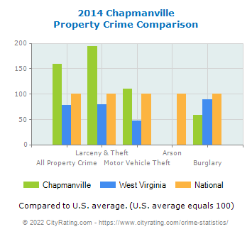 Chapmanville Property Crime vs. State and National Comparison