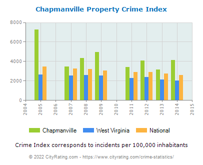 Chapmanville Property Crime vs. State and National Per Capita