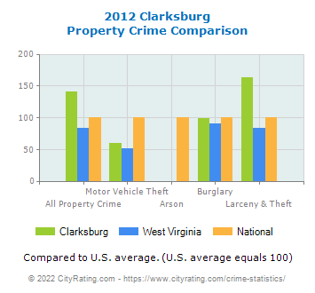 Clarksburg Property Crime vs. State and National Comparison