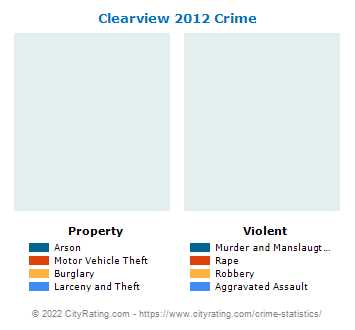 Clearview Crime 2012