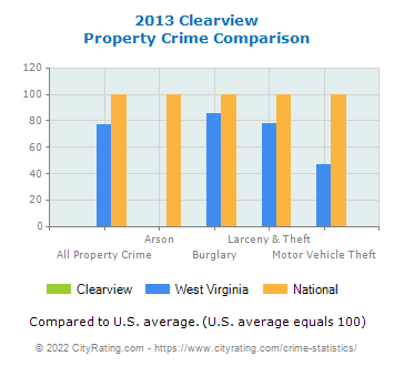 Clearview Property Crime vs. State and National Comparison