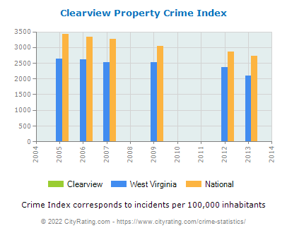 Clearview Property Crime vs. State and National Per Capita