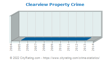 Clearview Property Crime