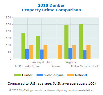 Dunbar Property Crime vs. State and National Comparison