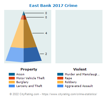 East Bank Crime 2017