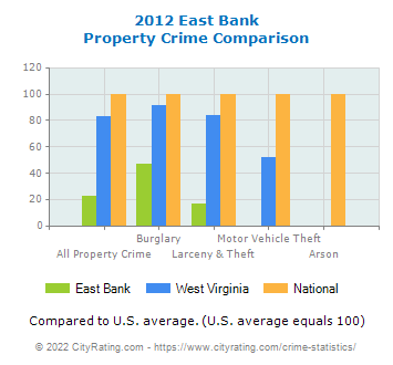 East Bank Property Crime vs. State and National Comparison
