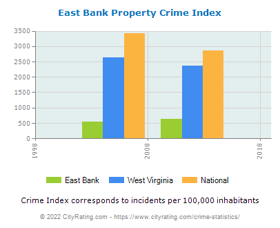 East Bank Property Crime vs. State and National Per Capita