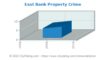 East Bank Property Crime