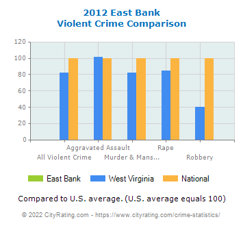 East Bank Violent Crime vs. State and National Comparison