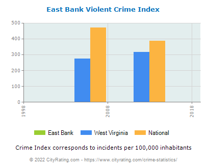 East Bank Violent Crime vs. State and National Per Capita