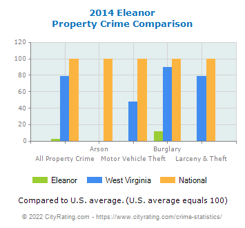 Eleanor Property Crime vs. State and National Comparison