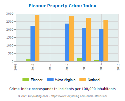 Eleanor Property Crime vs. State and National Per Capita