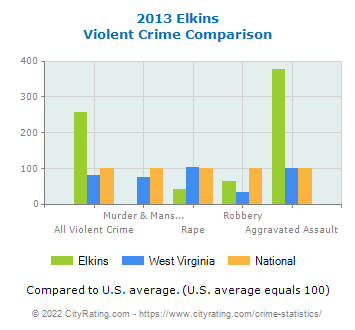 Elkins Violent Crime vs. State and National Comparison