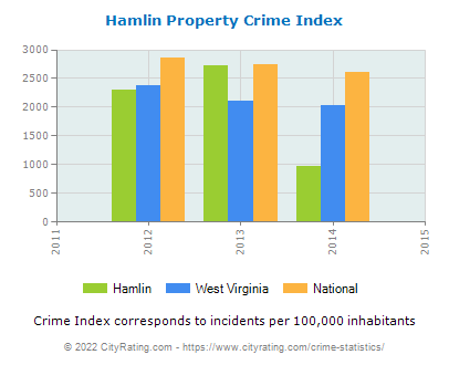 Hamlin Property Crime vs. State and National Per Capita