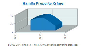 Hamlin Property Crime