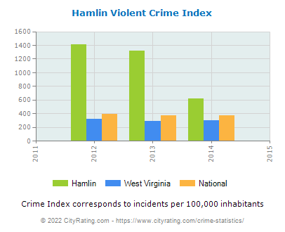 Hamlin Violent Crime vs. State and National Per Capita