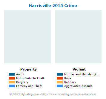 Harrisville Crime 2015