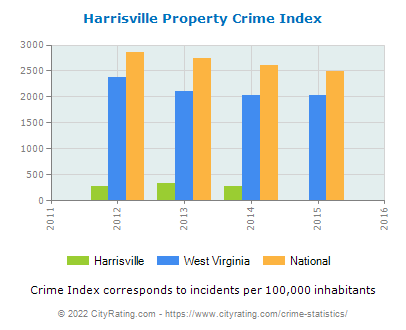 Harrisville Property Crime vs. State and National Per Capita