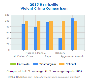 Harrisville Violent Crime vs. State and National Comparison