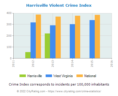 Harrisville Violent Crime vs. State and National Per Capita