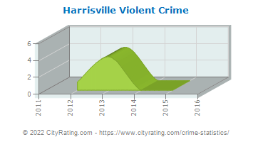 Harrisville Violent Crime