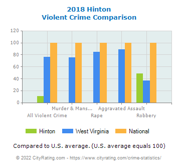 Hinton Violent Crime vs. State and National Comparison