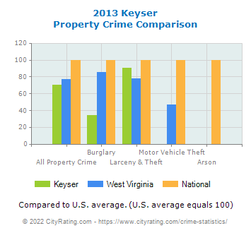 Keyser Property Crime vs. State and National Comparison