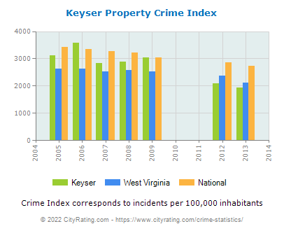 Keyser Property Crime vs. State and National Per Capita