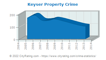 Keyser Property Crime