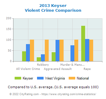 Keyser Violent Crime vs. State and National Comparison