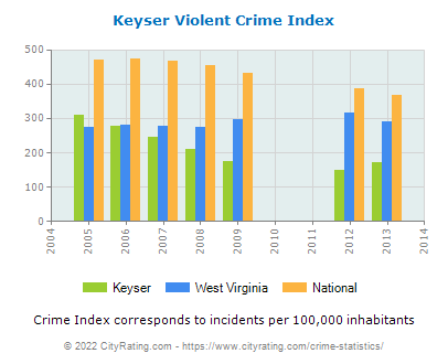 Keyser Violent Crime vs. State and National Per Capita