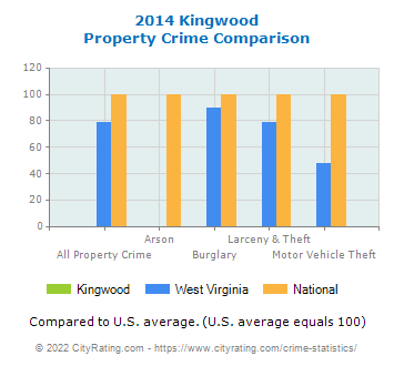 Kingwood Property Crime vs. State and National Comparison
