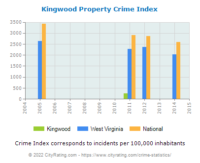Kingwood Property Crime vs. State and National Per Capita