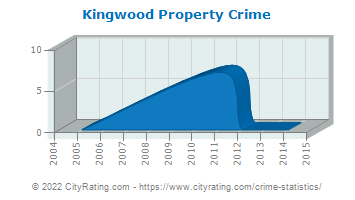Kingwood Property Crime
