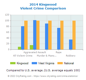 Kingwood Violent Crime vs. State and National Comparison