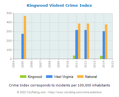 Kingwood Violent Crime vs. State and National Per Capita