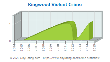 Kingwood Violent Crime
