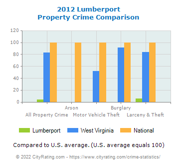 Lumberport Property Crime vs. State and National Comparison