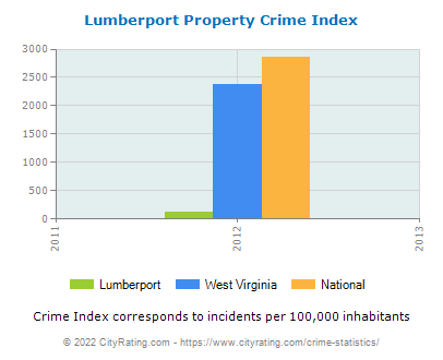 Lumberport Property Crime vs. State and National Per Capita