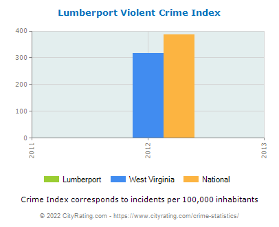 Lumberport Violent Crime vs. State and National Per Capita