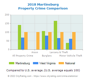 Martinsburg Property Crime vs. State and National Comparison