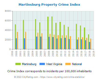 Martinsburg Property Crime vs. State and National Per Capita